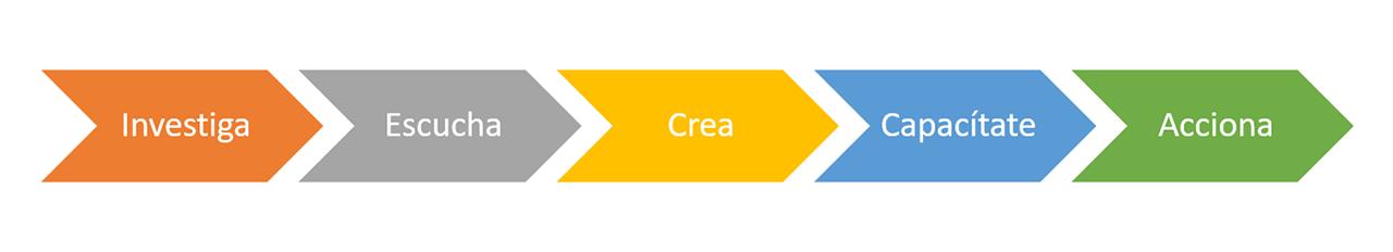 ruta-metodologia
